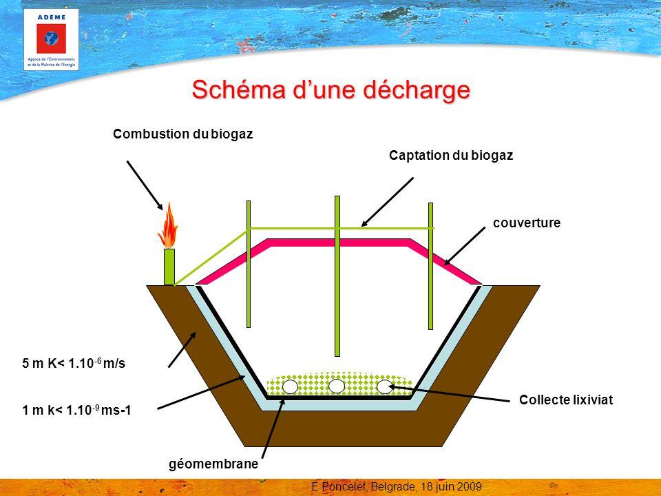 Schéma d'une décharge Combustion du biogaz Captation du biogaz