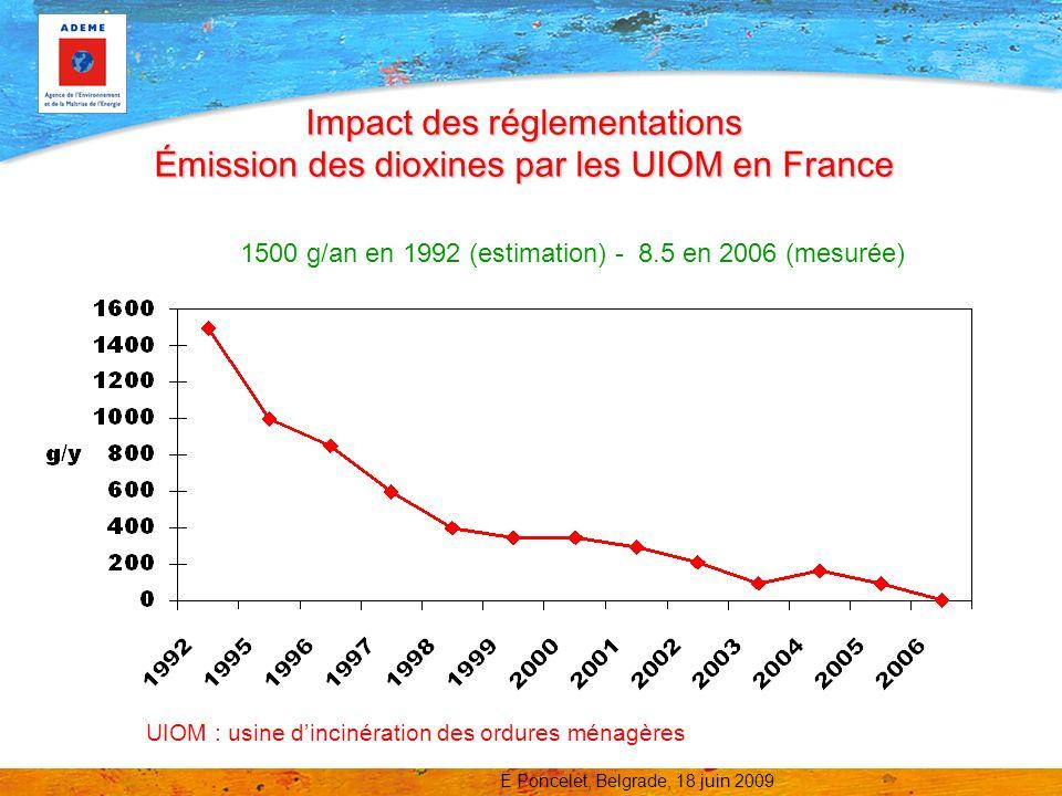 Impact des réglementations Émission des dioxines par les UIOM en France