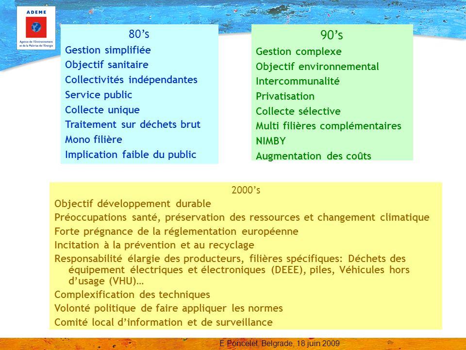 90's 80's Gestion simplifiée Gestion complexe Objectif sanitaire