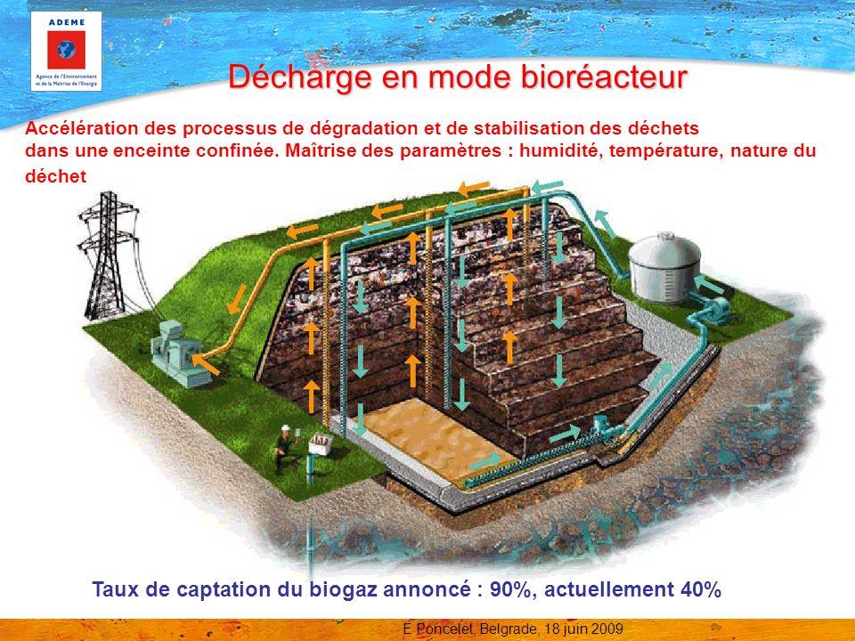 Décharge en mode bioréacteur