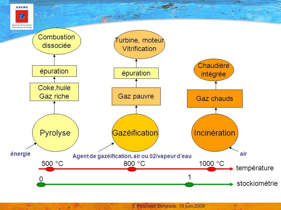 Pyrolyse Gazéification Incinération Combustion dissociée