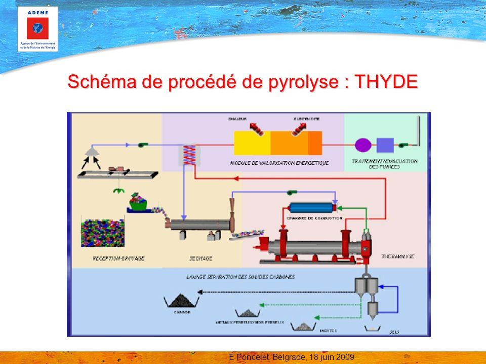 Schéma de procédé de pyrolyse : THYDE