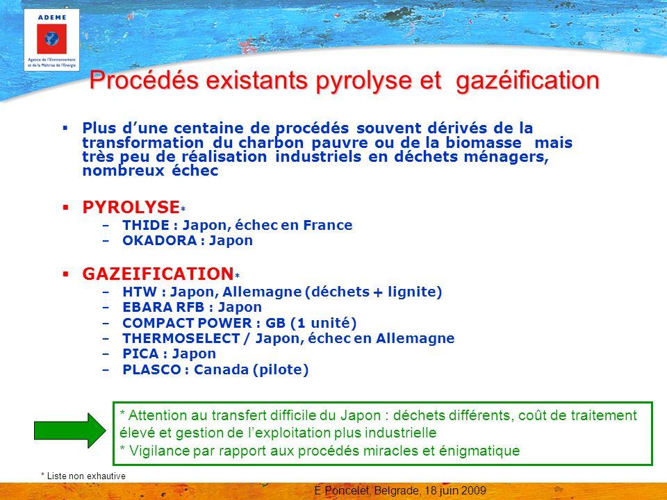 Procédés existants pyrolyse et gazéification