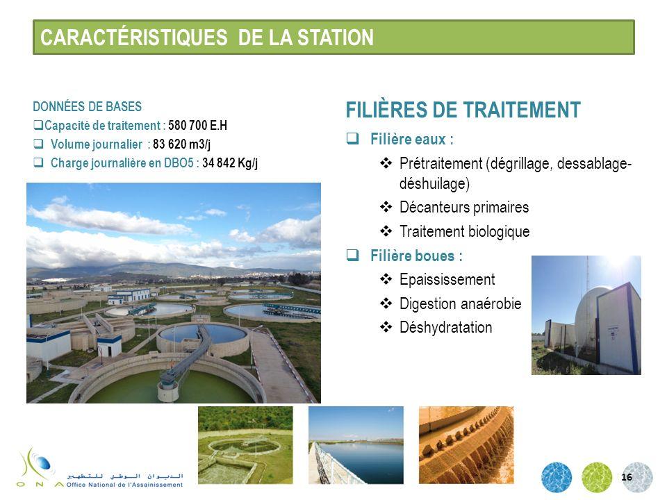 CARACTÉRISTIQUES DE LA STATION