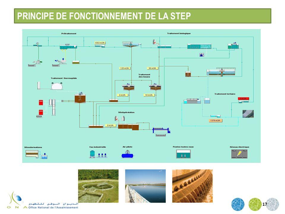 PRINCIPE DE FONCTIONNEMENT DE LA STEP