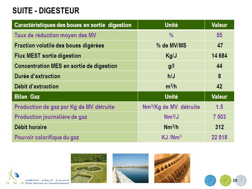 SUITE - DIGESTEUR Caractéristiques des boues en sortie digestion Unité
