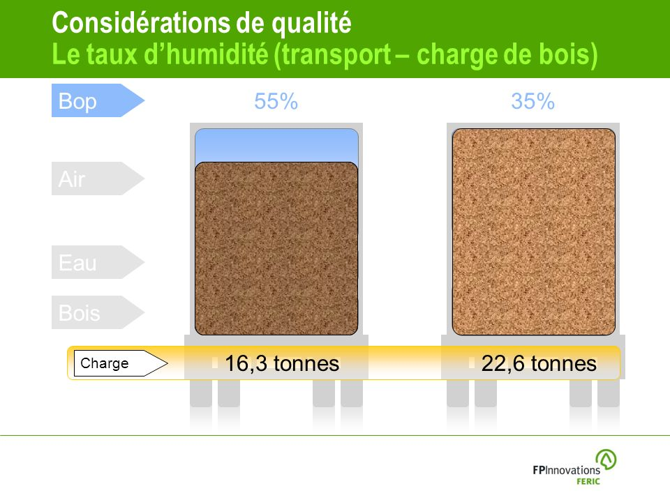 Considérations de qualité Le taux d'humidité (transport – charge de bois)