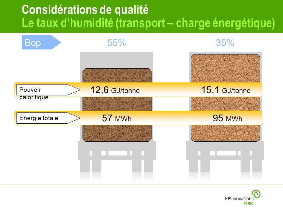 Considérations de qualité Le taux d'humidité (transport – charge énergétique)