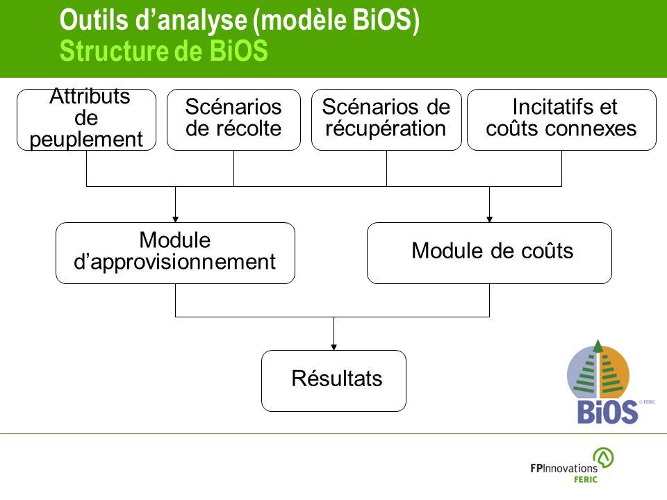 Outils d'analyse (modèle BiOS) Structure de BiOS