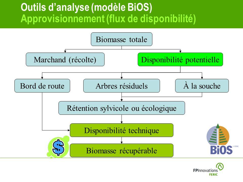 Outils d'analyse (modèle BiOS) Approvisionnement (flux de disponibilité)