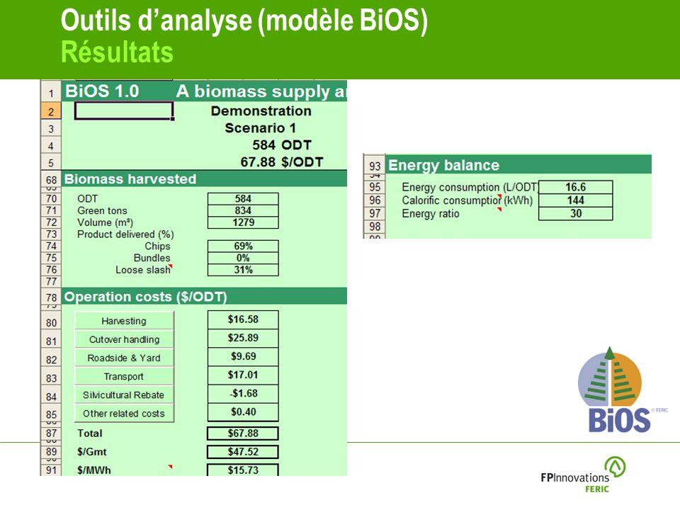Outils d'analyse (modèle BiOS) Résultats