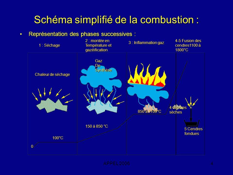 Schéma simplifié de la combustion :