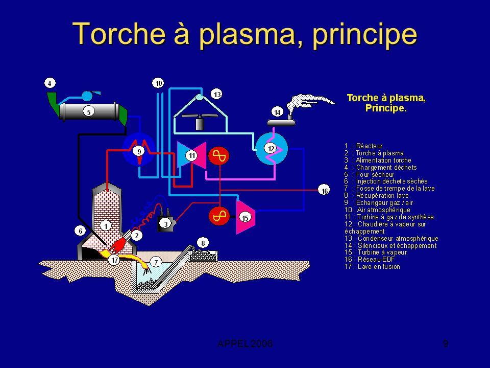 Torche à plasma, principe