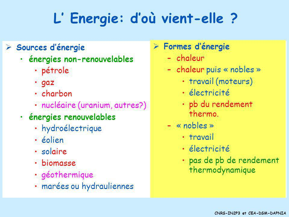 L' Energie: d'où vient-elle