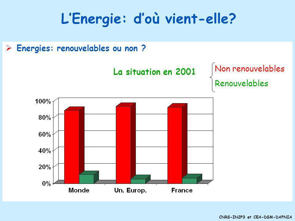 L'Energie: d'où vient-elle