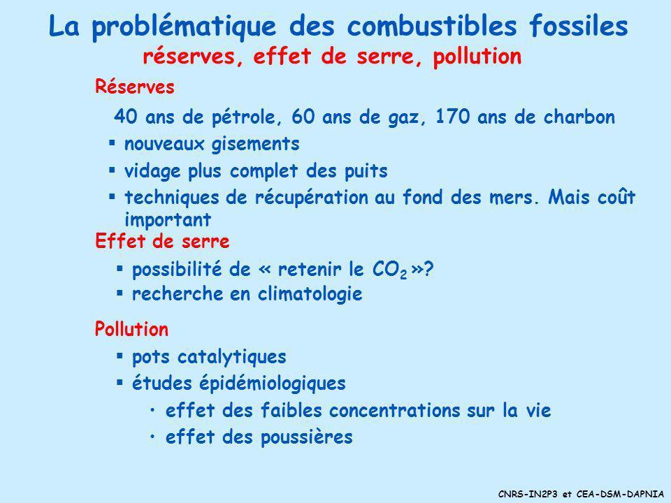 La problématique des combustibles fossiles