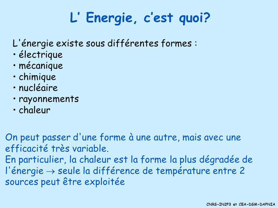 L' Energie, c'est quoi L énergie existe sous différentes formes :