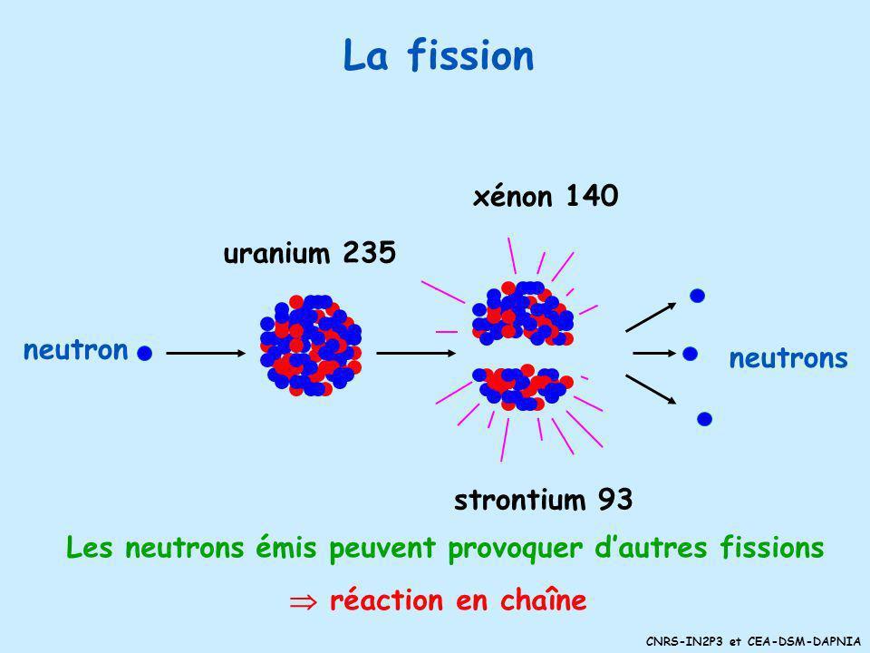 Les neutrons émis peuvent provoquer d'autres fissions
