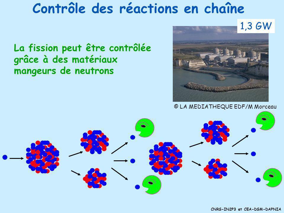 Contrôle des réactions en chaîne