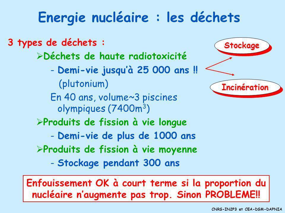 Energie nucléaire : les déchets