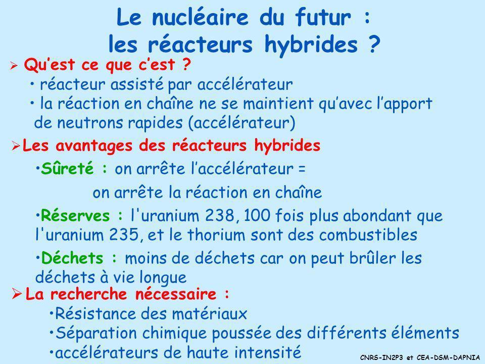 Le nucléaire du futur : les réacteurs hybrides