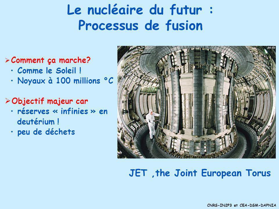 Le nucléaire du futur : Processus de fusion