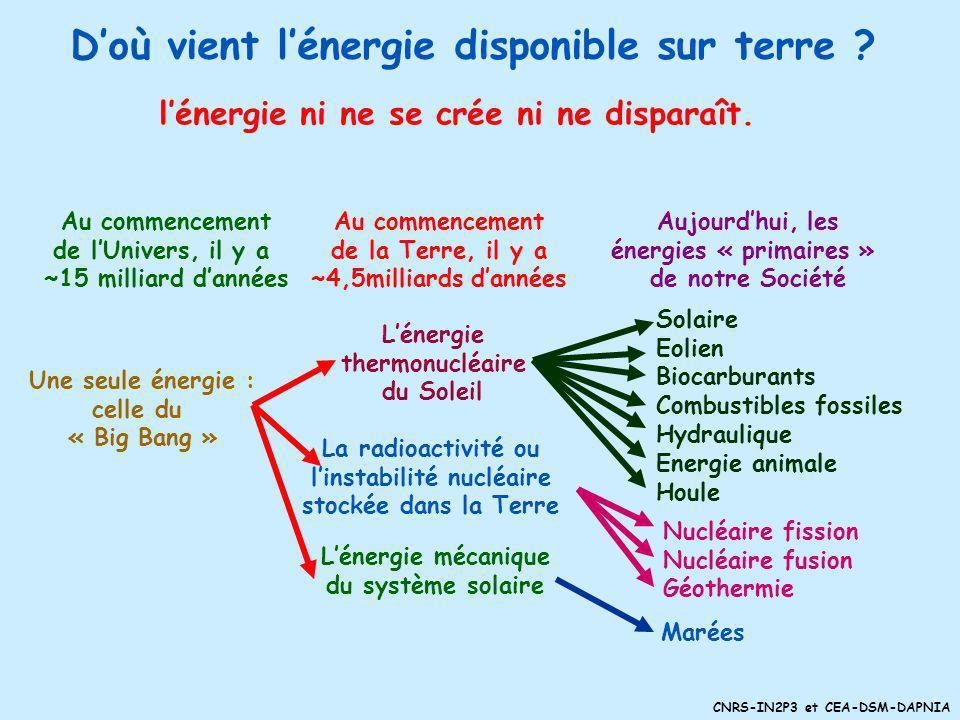 D'où vient l'énergie disponible sur terre