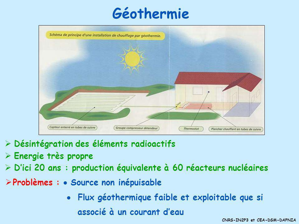 Géothermie Désintégration des éléments radioactifs Energie très propre