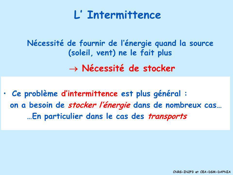 L' Intermittence Nécessité de fournir de l'énergie quand la source (soleil, vent) ne le fait plus.  Nécessité de stocker.