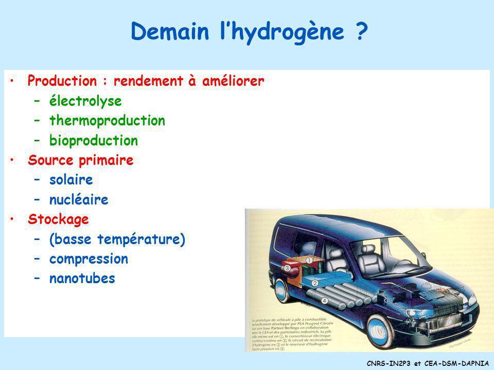 Demain l'hydrogène Production : rendement à améliorer électrolyse