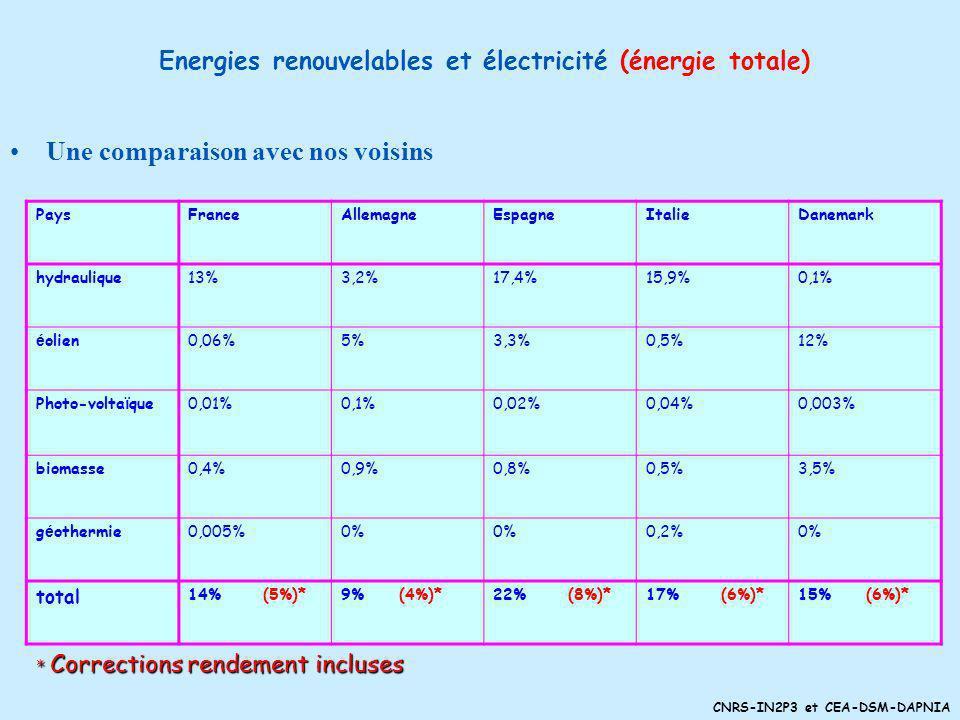 Energies renouvelables et électricité (énergie totale)
