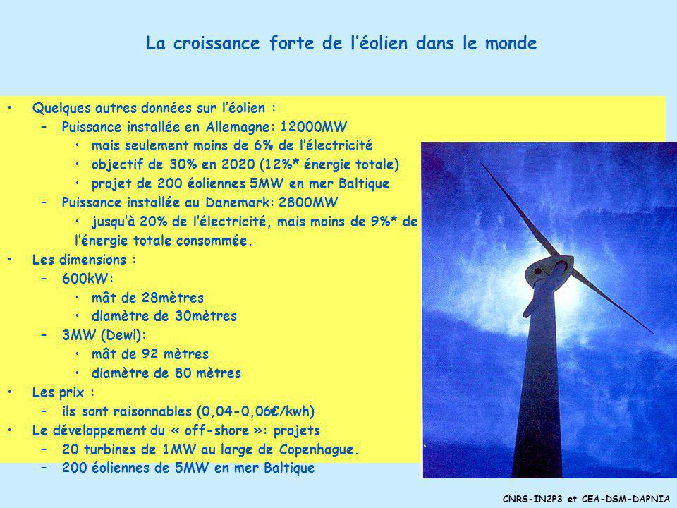 La croissance forte de l'éolien dans le monde