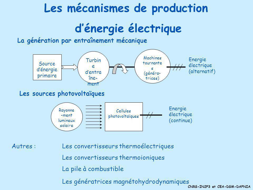 Les mécanismes de production