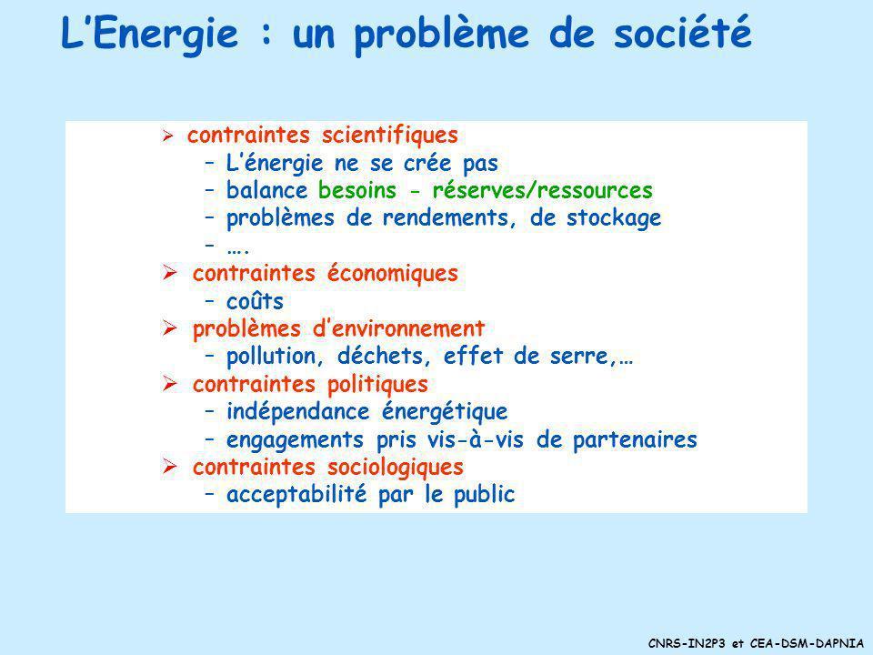 L'Energie : un problème de société