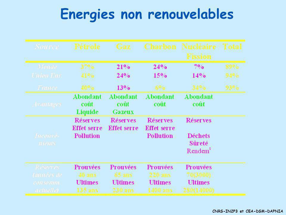 Energies non renouvelables