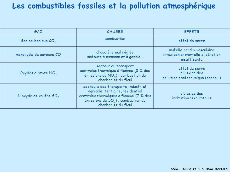 Les combustibles fossiles et la pollution atmosphérique