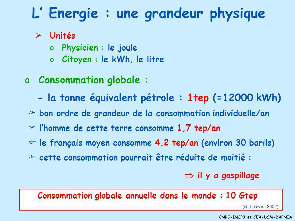 L' Energie : une grandeur physique