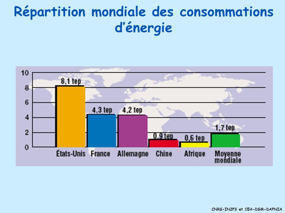 Répartition mondiale des consommations d'énergie
