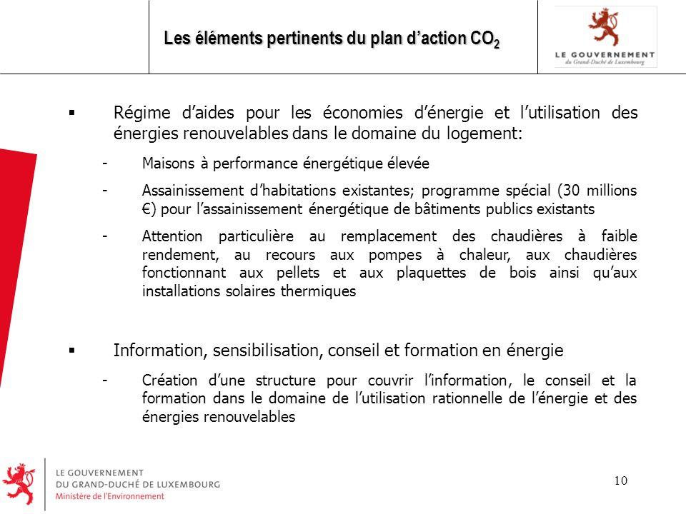 Les éléments pertinents du plan d'action CO2