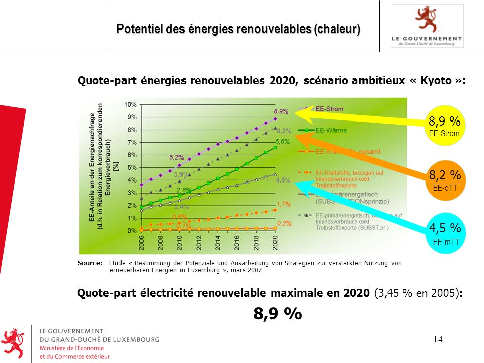 8,9 % Potentiel des énergies renouvelables (chaleur) 8,9 % 8,2 % 4,5 %