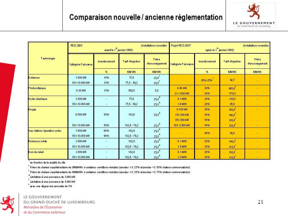 Comparaison nouvelle / ancienne réglementation