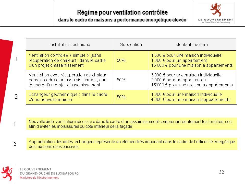 Régime pour ventilation contrôlée dans le cadre de maisons à performance énergétique élevée