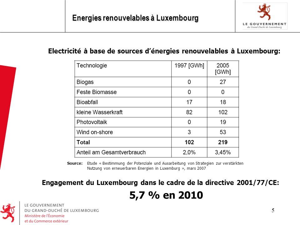 5,7 % en 2010 Energies renouvelables à Luxembourg