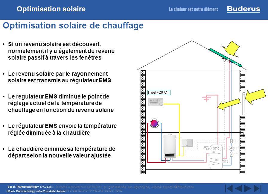 Optimisation solaire de chauffage