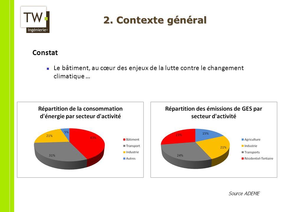 2. Contexte général Constat