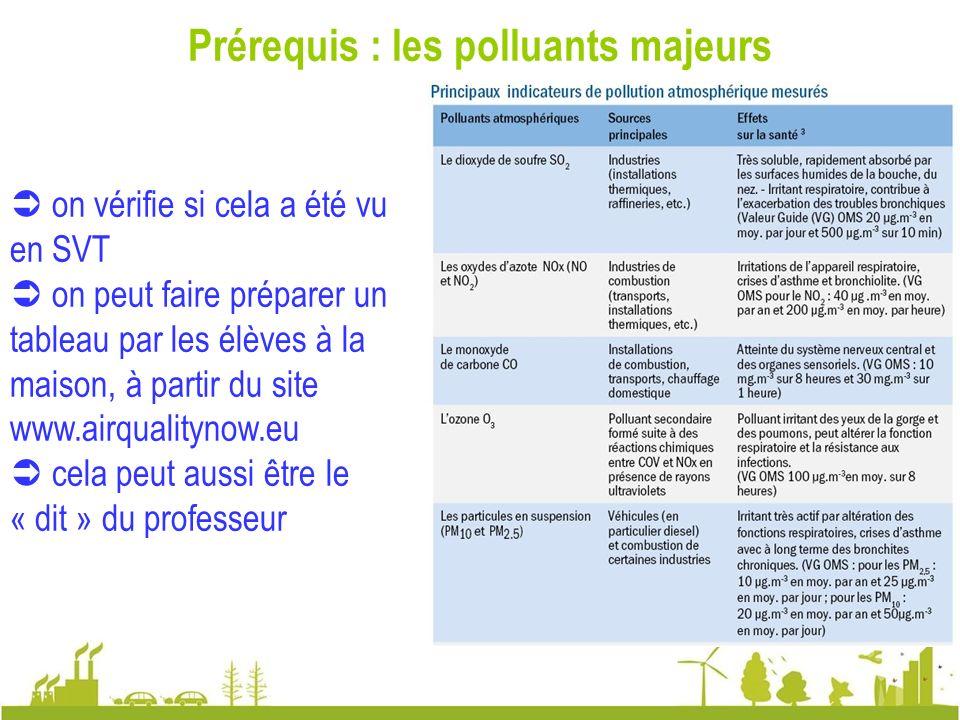 Prérequis : les polluants majeurs