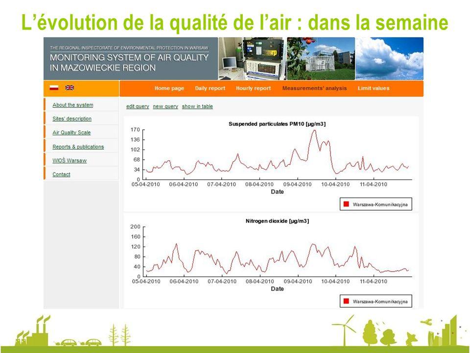 L'évolution de la qualité de l'air : dans la semaine