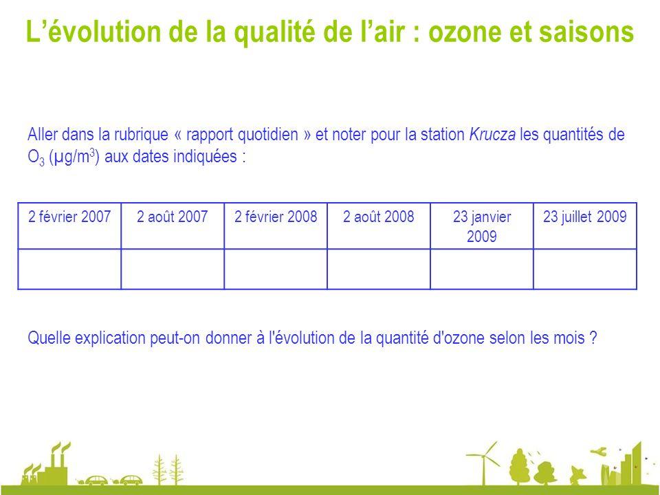 L'évolution de la qualité de l'air : ozone et saisons