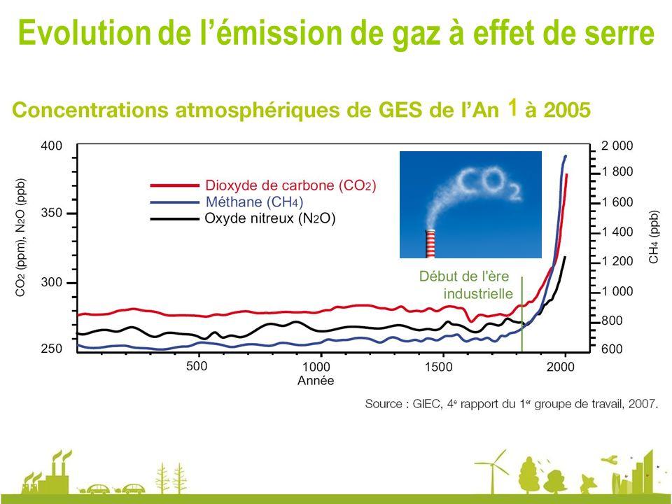 Evolution de l'émission de gaz à effet de serre