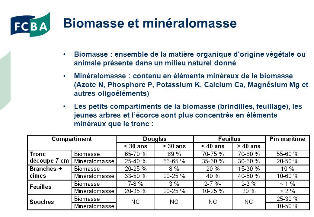 Biomasse et minéralomasse
